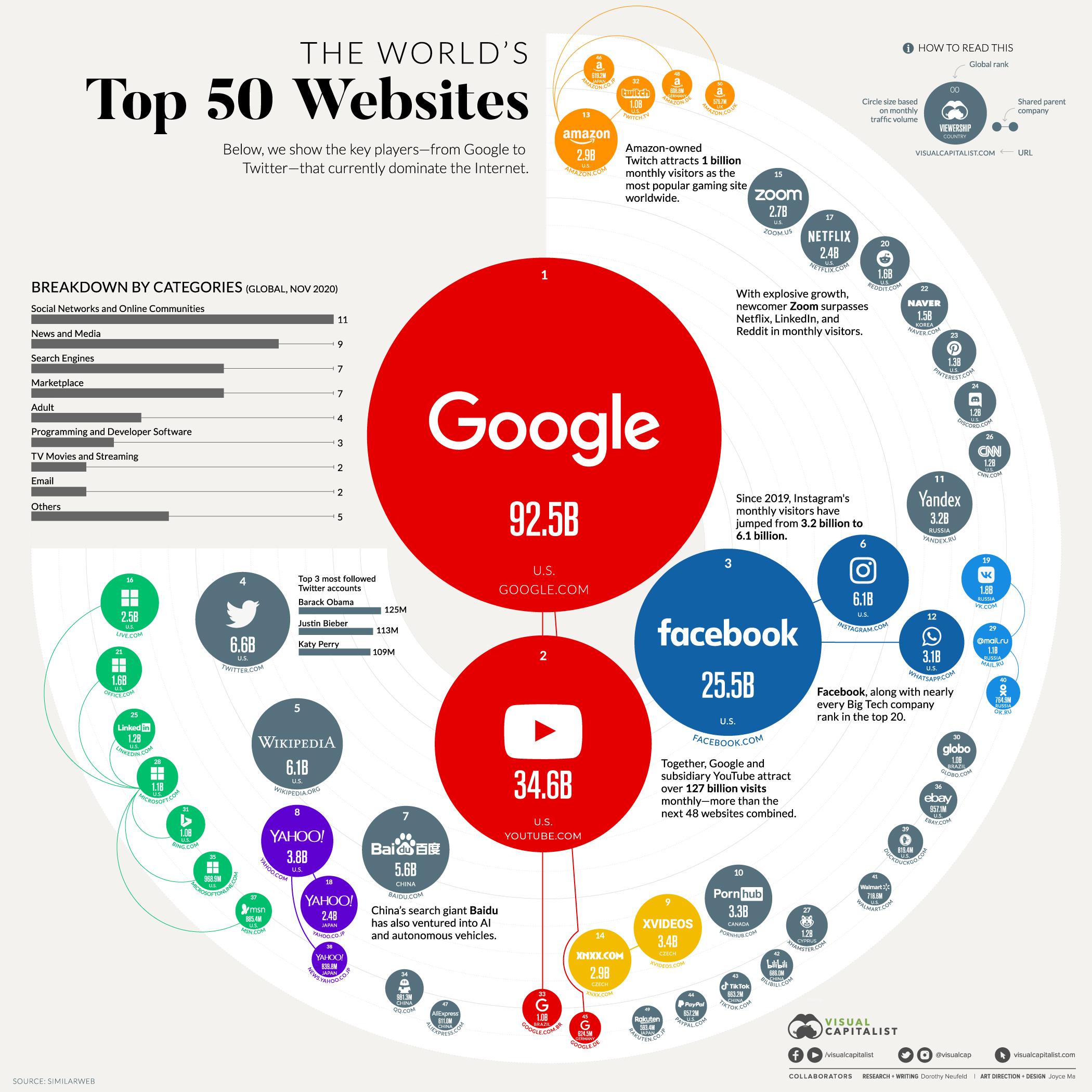 Top_50Websites_V4-2