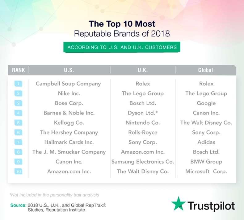 10-most-reputable-brands-us-uk-trustpilot